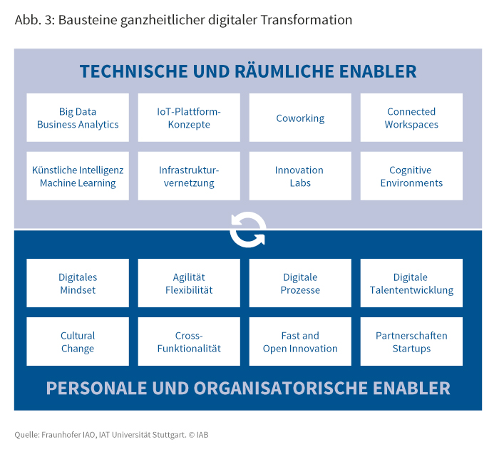 Bausteine ganzheitlicher digitaler Transformation