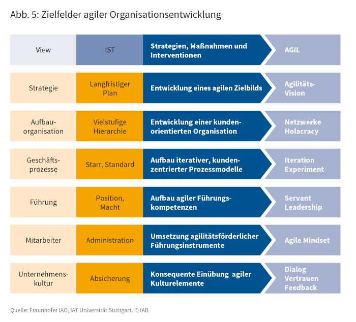 Zielfelder agiler Organisationsentwicklung