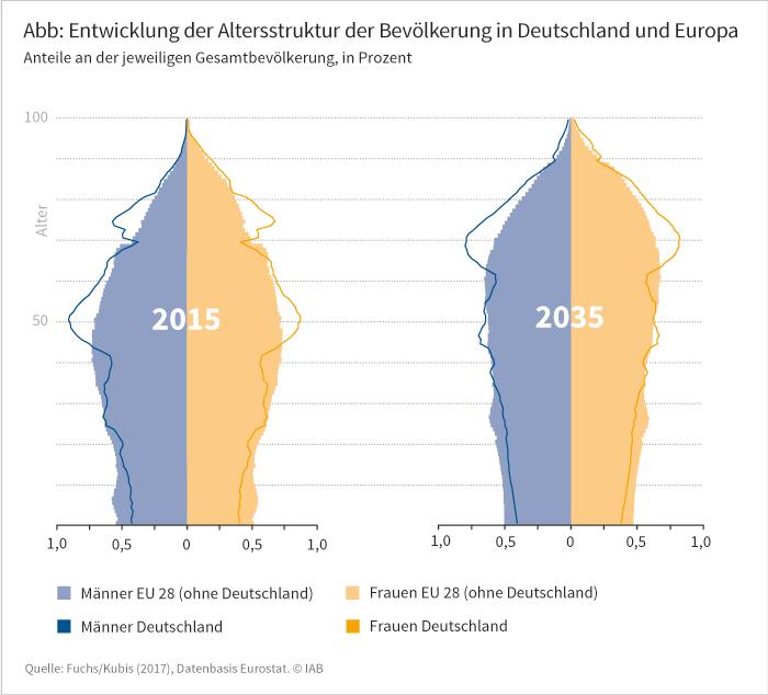 Grafik zur künftigen Verschiebung der Altersstruktur in Deutschland und Europa