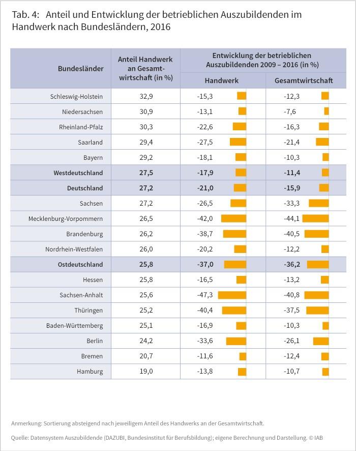 Anteil und Entwicklung der betrieblichen Auszubildenden im Handwerk, 2016
