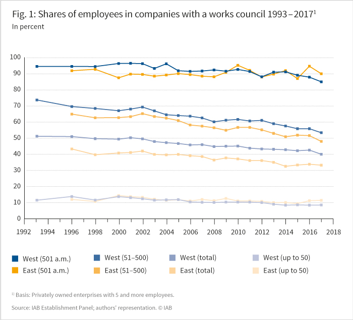 The figure shows the share of employees in companies with a works council 1993-2017 in percent