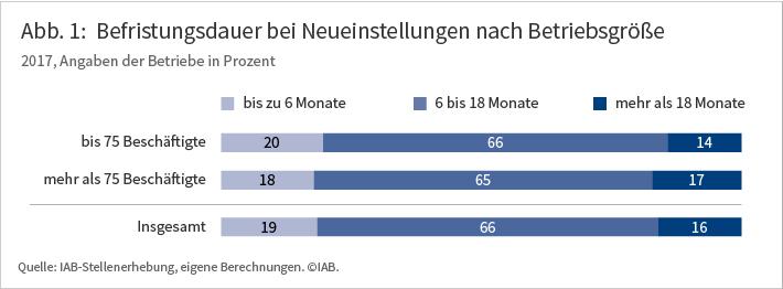 Abb. 1: Befristungsdauer bei Neueinstellungen nach Betriebsgröße. 2017, Angaben der Betriebe in Prozent. In Betrieben mit bis 75 Beschäftigten liegen die Befristungsdauer zu 20 Prozent bei 6 Monaten und weniger, zu 66 Prozent bei 6 bis 18 Monaten und zu 14 Prozent bei mehr als 18 Monaten. Ein fast identisches Bild ergibt die Betrachtung der Betriebe mit mehr als 75 Beschäftigten. Quelle: IAB-Stellenerhebung, eigene Berechnungen.