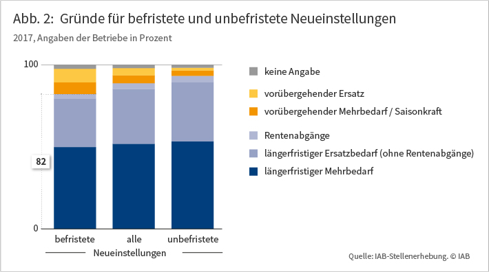 Abb. 2: Gründe für befristete und unbefristete Neueinstellungen im Jahr 2017, Angaben der Betriebe in Prozent. Die Grafik zeigt, dass die Hauptgründe für Neueinstellungen, gleich ob befristet oder nicht, ein längerfristiger Ersatzbedarf und ein längerfristiger Mehrbedarf sind. Der vorübergehende Ersatz- oder Mehrbedarf spielt demgegenüber nur eine untergeordnete Rolle. Quelle: IAB-Stellenerhebung.