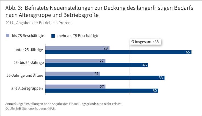 Abb. 3: Befristete Neueinstellungen zur Deckung des längerfristigen Bedarfs nach Altersgruppe und Betriebsgröße im Jahr 2017. Angaben der Betriebe in Prozent. Betrachtet man alle Altersgruppen im Durchschnitt, liegt in Betrieben mit mehr als 75 Beschäftigten der Anteil der befristeten Neueinstellungen nahezu doppelt so hoch (50 %) wie in Betrieben mit bis zu 75 Beschäftigten (27 %). Die Betrachtung der einzelnen Altersgruppen zeigt ein ähnliches Bild. Quelle: IAB-Stellenerhebung.