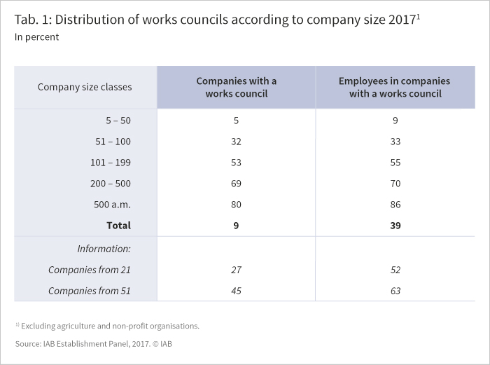 The table shows the distribution of works councils according to company size 2017 in percent.