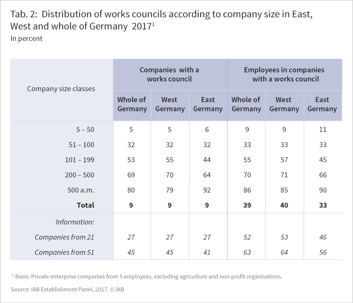The table shows the distribution of works councils according to company size in East, West and whole of Germany 2017 in percent.