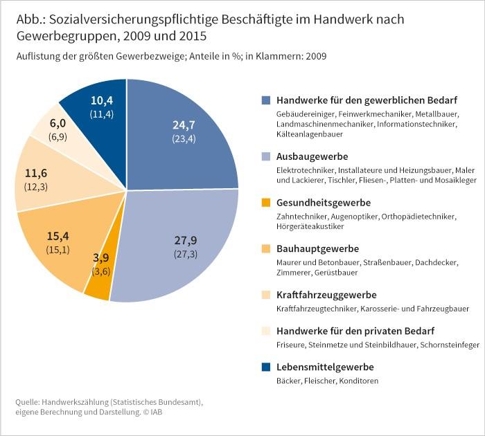 Abbildung: Sozialversicherungspflichtig Beschäftigte im Handwerk nach Gewerbegruppen, 2009 und 2015