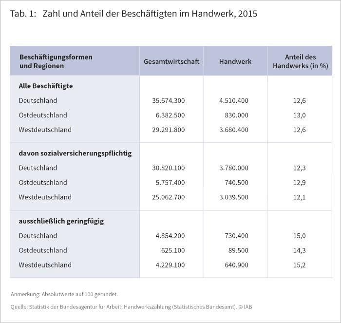 Tabelle 1: Zahl und Anteil der Beschäftigten im Handwerk, 2015