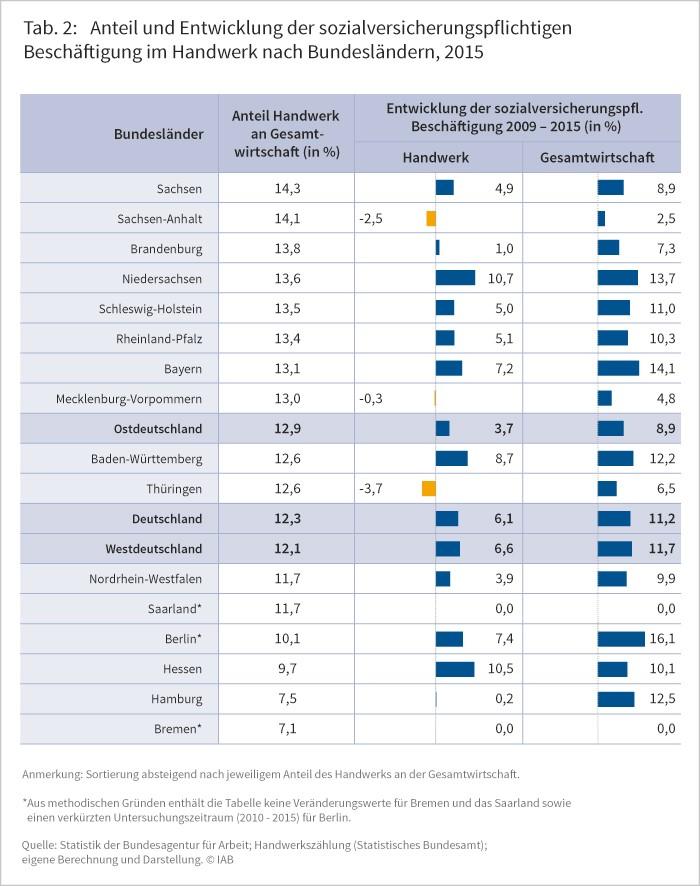 Tabelle 2: Anteil und Entwicklung der sozialversicherungspflichtigen Beschäftigung im Handwerk nach Bundesländern, 2015