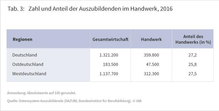 Tabelle 3: Zahl und Anteil der Auszubildenden im Handwerk 2016