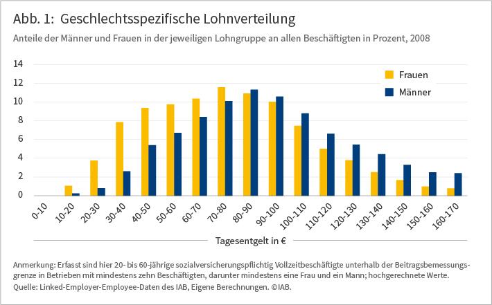 Geschlechtsspezifische Lohnverteilung: Anteile der Männer und Frauen in der jeweiligen Lohngruppe an allen Beschäftigten in Prozent, 2008. Die Grafik zeigt, dass Frauen überproportional häufig in den unteren Lohngruppen (10 bis 80 Euro Tagesentgelt) arbeiten und zugleich seltener in höheren Lohnbereichen (100-170 Euro Tagesentgelt) als Männer. Lediglich in den mittleren Lohnbereichen (80 bis 100 Euro Tagesentgelt) sind Frauen nur leicht unterrepräsentiert. Anmerkung: Erfasst sind hier 20- bis 60-jährige sozialversicherungspflichtig Vollzeitbeschäftigte unterhalb der Beitragsbemessungsgrenze in Betrieben mit mindestens zehn Beschäftigten, darunter mindestens eine Frau und ein Mann; hochgerechnete Werte. Quelle: Linked-Employer-Employee-Daten des IAB, Eigene Berechnungen.