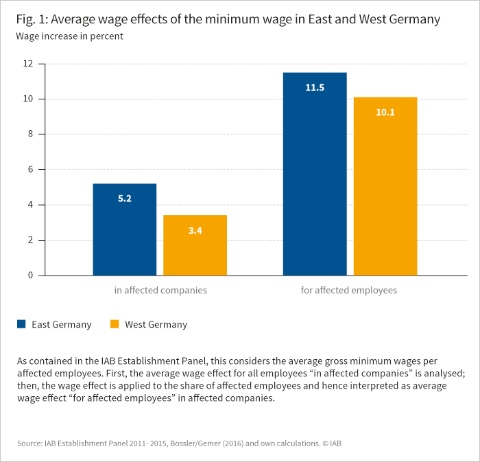 The graph shows the average wage effects of the minimum wage in East and West Germany