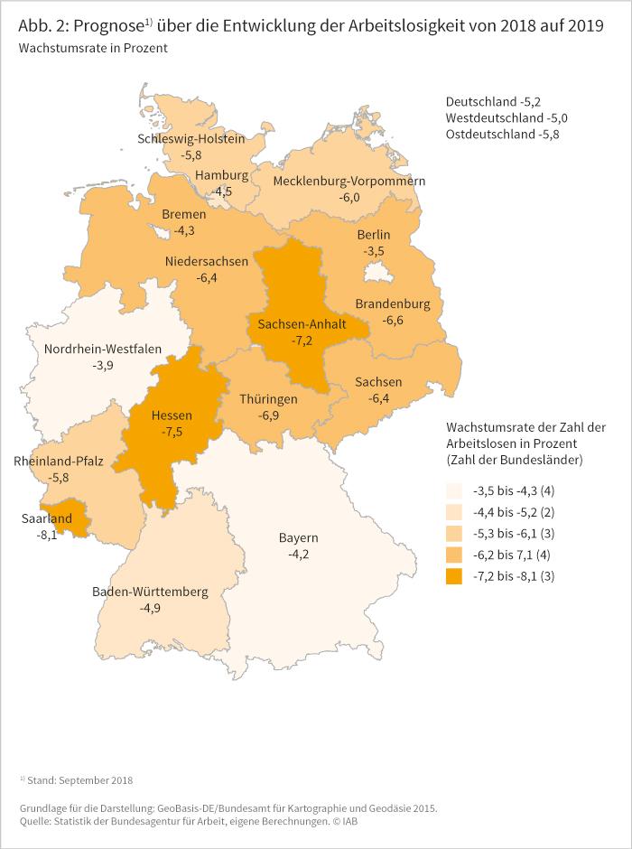 Abbildung 2: Prognose über die Entwicklung der Arbeitslosigkeit von 2018 auf 2019