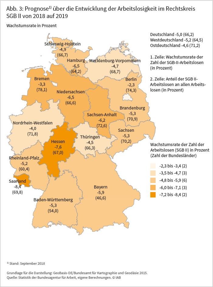 Abbildung 3: Prognose über die Entwicklung der Arbeitslosigkeit im Rechtskreis SGB II von 2018 auf 2019