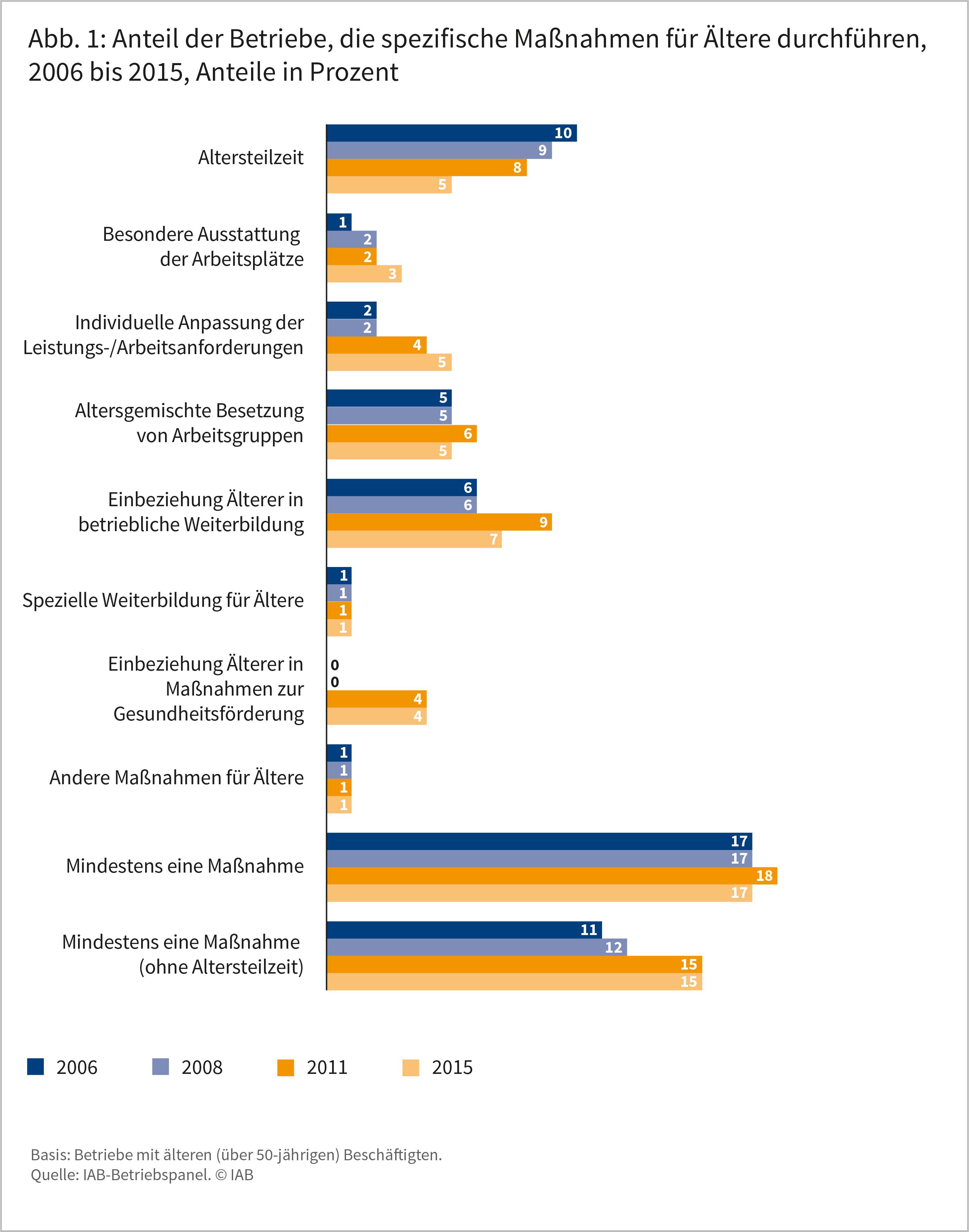 Abbildung 1: Anteil der Betriebe, die spezifische Maßnahmen für Ältere durchführen