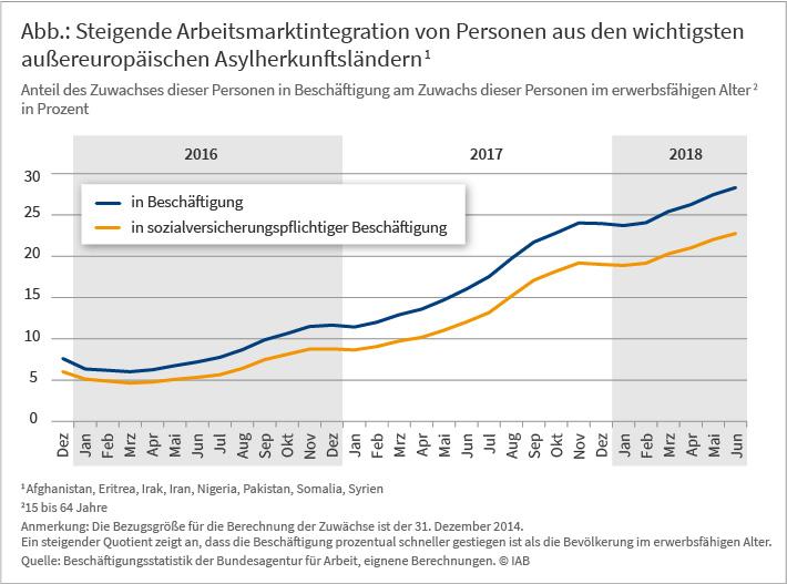 Steigende Arbeitsmarktintegration von Personen aus den wichtigsten außereuropäischen Asylherkunftsländern