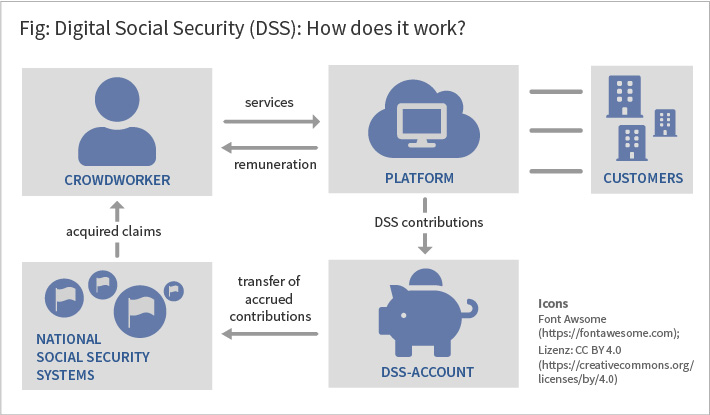 The graph shows how a digital social security system works