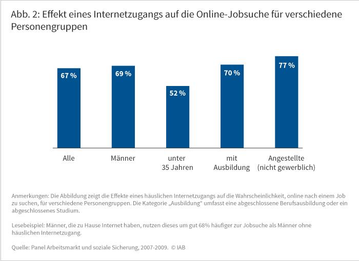 Effekt eines Internetzugangs auf die Online-Jobsuche für verschiedene Personengruppen