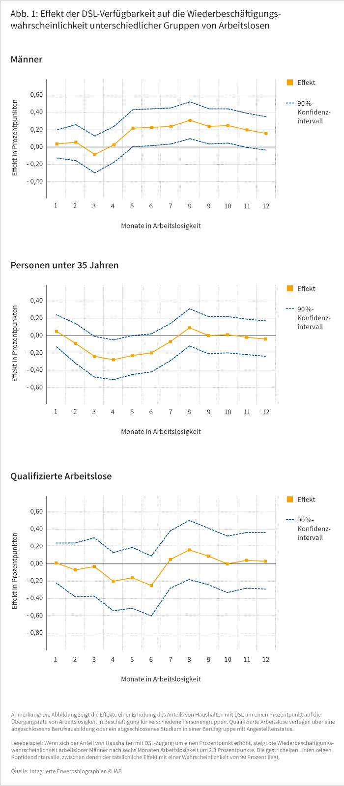 Effekt der DSL-Verfügbarkeit auf die Wiederbeschäftigungswahrscheinlichkeit unterschiedlicher Gruppen von Arbeitslosen