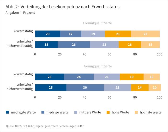 Abbildung 2: Verteilung der Lesekompetenz nach Erwerbsstatus