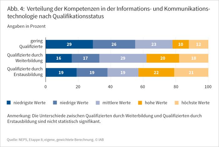 Abbildung 4: Verteilung der KOmpetenzen in der Informations- und Kommunikationstechnologie nach Qualifikationsstatus