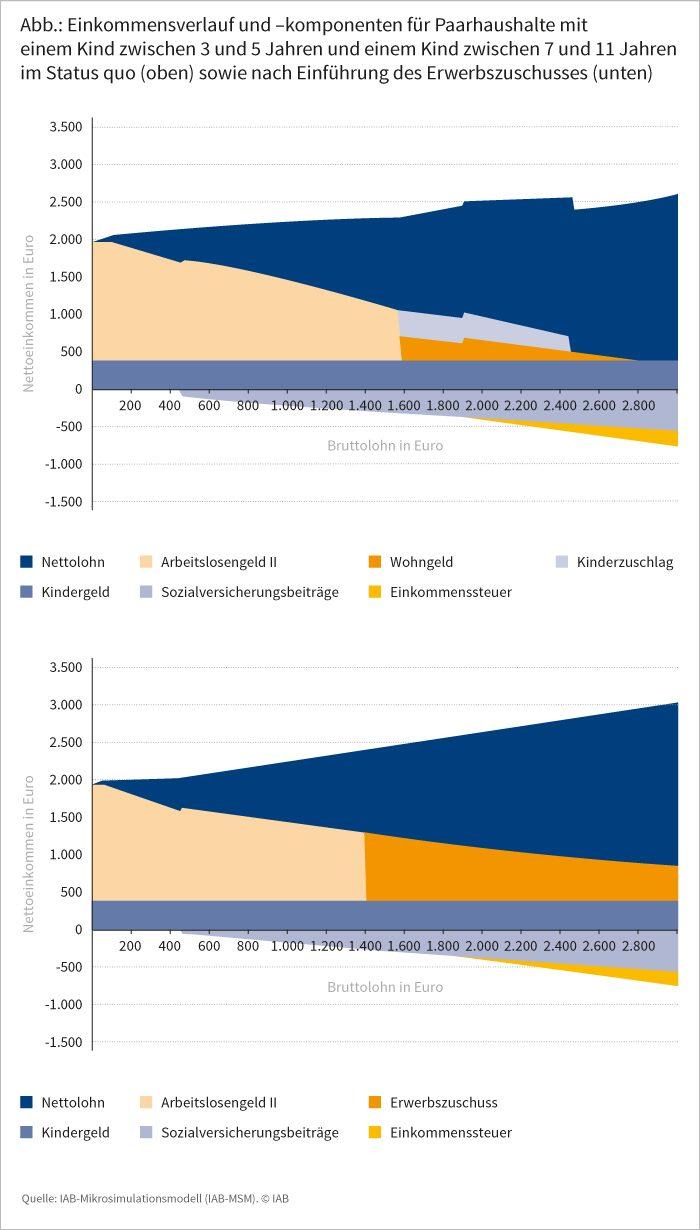 Abbildung: Einkommensverlauf und –komponenten für Paarhaushalte mit einem Kind zwischen 3 und 5 Jahren und einem Kind zwischen 7 und 11 Jahren im Status quo (oben) sowie nach Einführung des Erwerbszuschusses (unten)