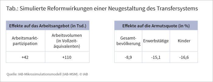 Tabelle: Simulierte Reformwirkungen einer Neugestaltung des Transfersystems