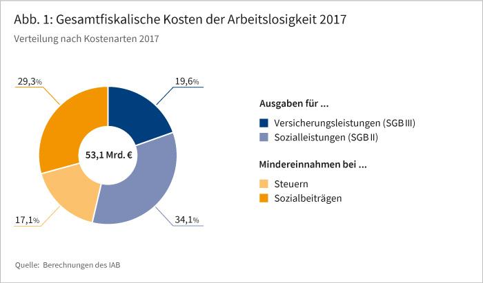 Abb. 1: Gesamtfiskalische Kosten der Arbeitslosigkeit 2017