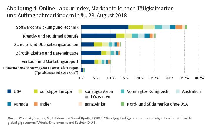 Abbildung 4: Online Labour Index, Marktanteile nach Tätigkeitsarten und Auftraggeberländern