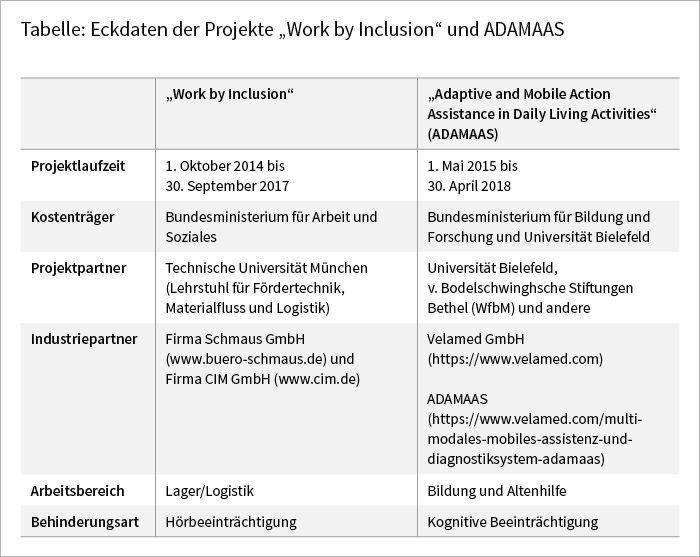"""Tabelle: Eckdaten der Projekte """"Work by Inclusion"""" und ADAMAAS"""