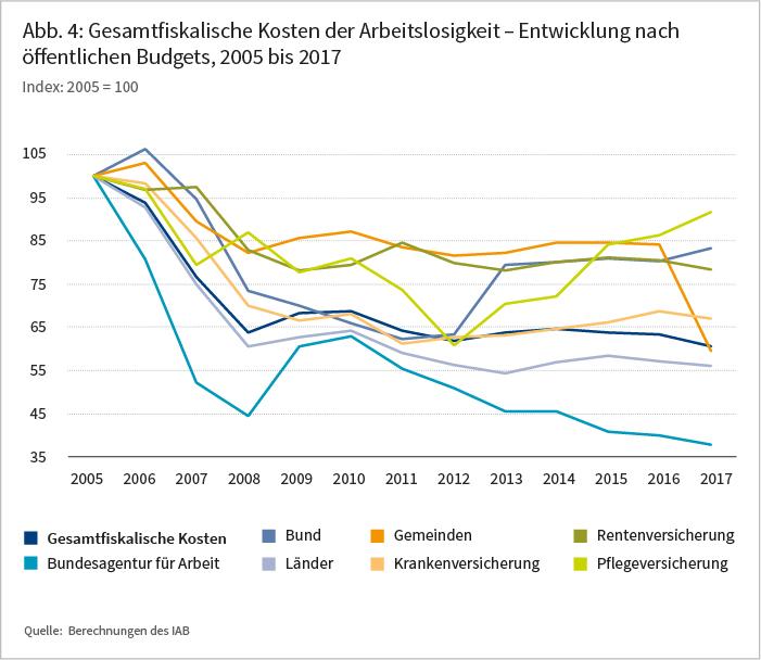 Abbildung 4: Gesamtfiskalische Kosten der Arbeitslosigkeit - Entwicklung nach öffentlichen Budgets, 2005 bis 2017