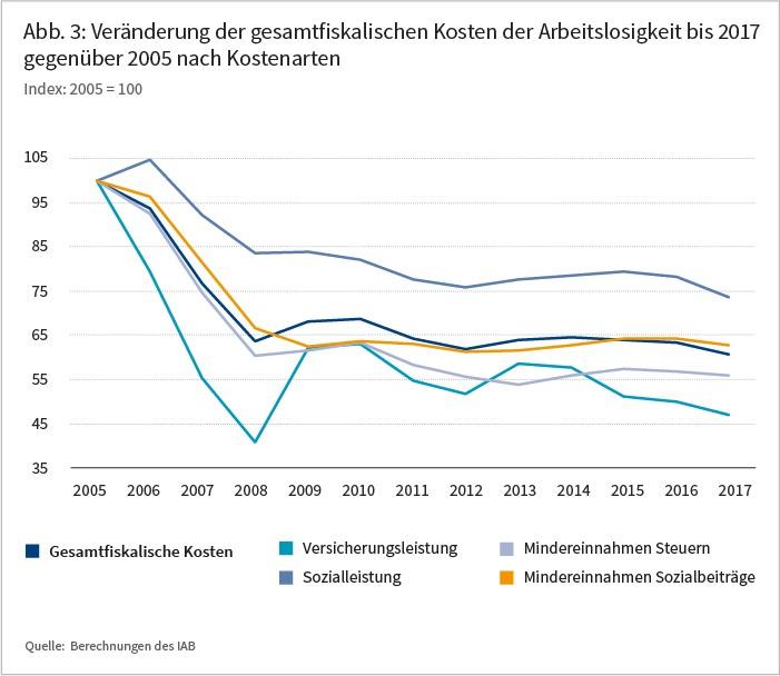 Abbildung 3: Veränderung der gesamtfiskalischen Kosten der Arbeitslosigkeit bis 2017 gegenüber 2015 nach Kostenarten