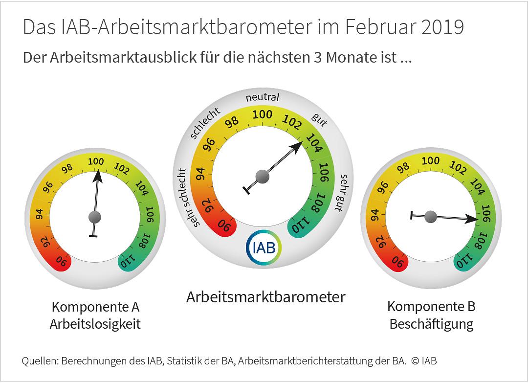 IAB-Arbeitsmarktbarometer für Februar 2019