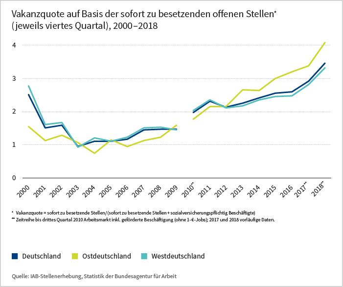 Vakanzquoteauf Basis der sofort zu besetzenden Stellen, 2000 bis 2018