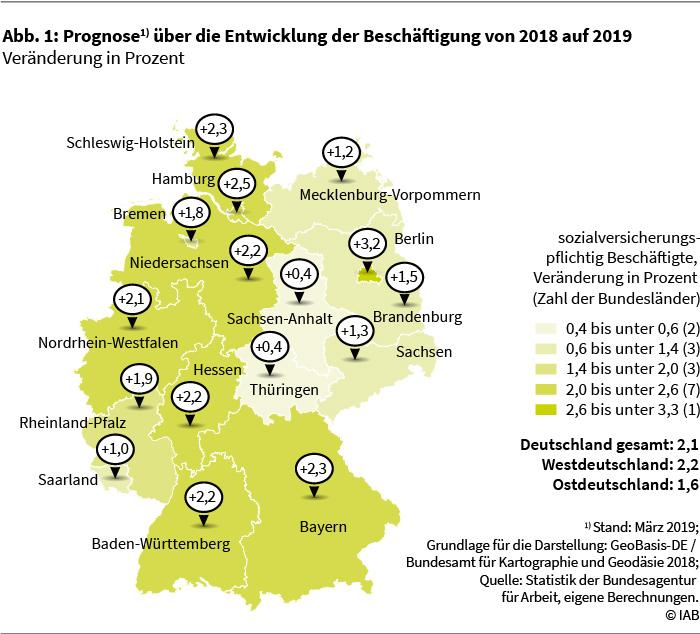 Abbildung 1: Prognose über die Entwicklung der Beschäftigung von 2018 auf 2019