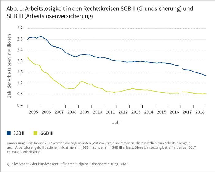 Abbildung 1: Arbeitslosigkeit in den Rechtskreisen SGB II (Grundsicherung) und SGB III (Arbeitslosenversicherung)