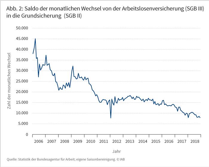 Abbildung 2: Saldo der monatlichen Wechsel von der Arbeitslosenversicherung (SGB III) in die Grundsicherung (SGB II)
