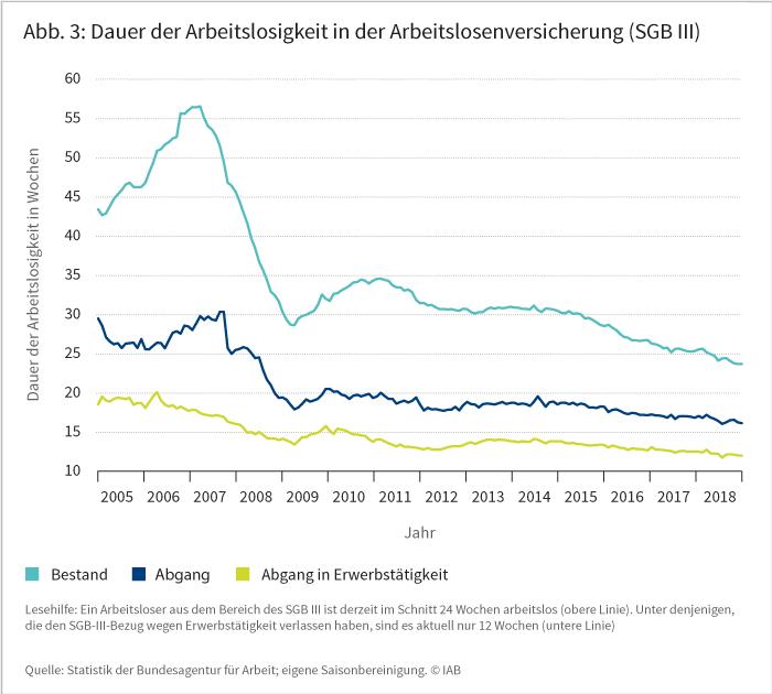 Abbildung 3: Dauer der Arbeitslosigkeit in der Arbeitslosenversicherung (SGB III)