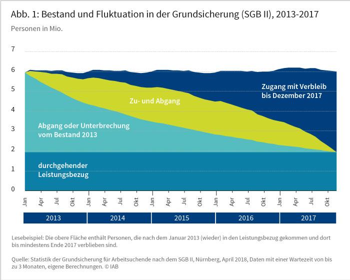 Abbildung 1: Bestand und Fluktuation in der Grundsicherung (SGB II), 2013-2017