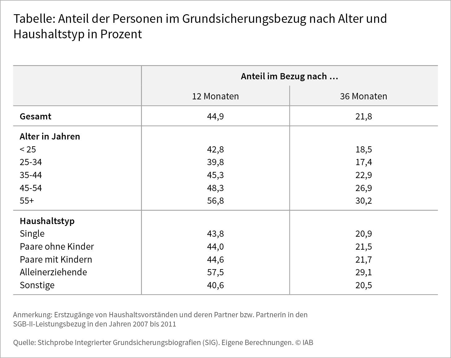 Tabelle: Anteil der Personen im Grndischerungsbezug nach Alter und Haushaltstyp in Prozent