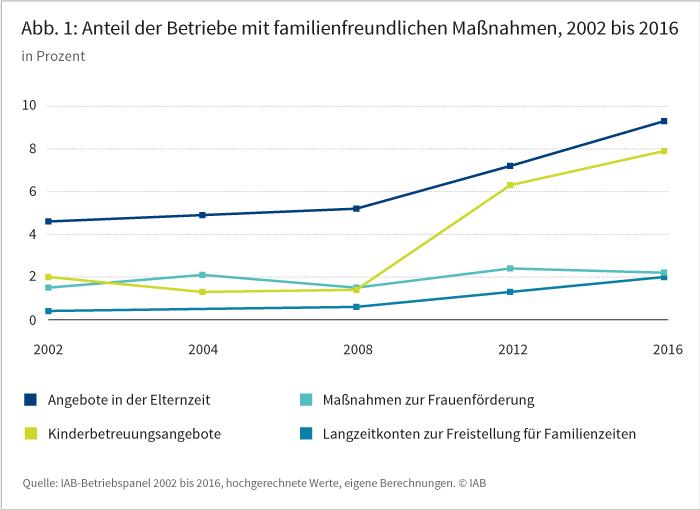Abbildung 1: Anteil der Betriebe mit familienfreundlichen Maßnahmen, 2002 bis 2016
