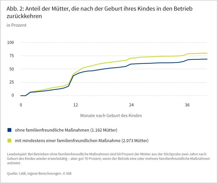 Abbildung 2: Anteil der Mütter, die nach Geburt des Kindes in den Betrieb zurückkehren
