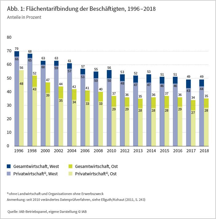 Abbildung 1: Flächentraifbindung der Beschäftigten, 1996 - 2018