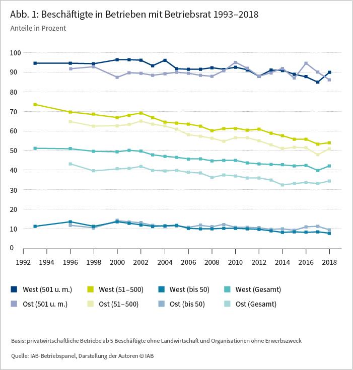 Abbildung 1: Beschäftigte in Betrieben mit Betriebsrat von 1993 (Westdeutschland) und von 1996 (Ostdeutschland) bis 2018, Anteile in Prozent