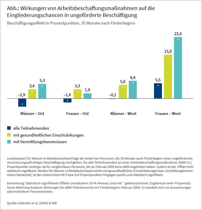 Abbildung: Wirkungen von Arbeitsbeschaffungsmaßnahmen auf die Eingliederungschancen in ungeförderte Beschäftigung