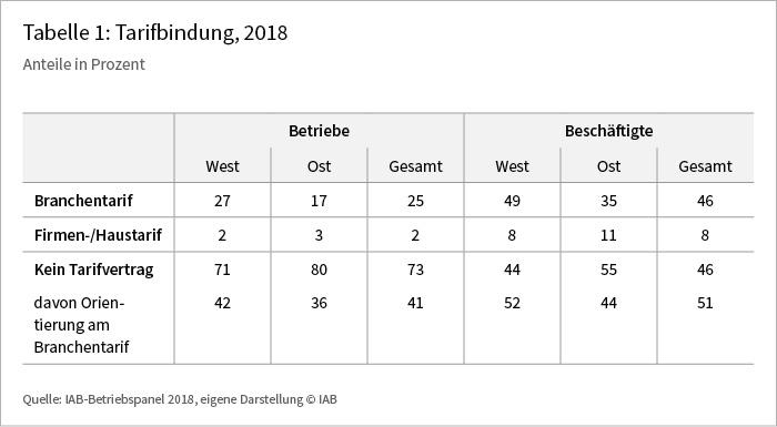 Tabelle 1: Tarifbindung, 2018