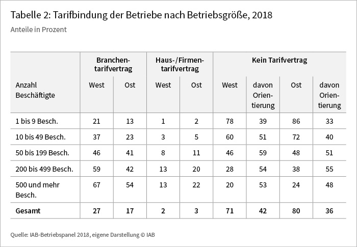 Tabelle 2: Tarifbindung der Betriebe nach Betriebsgröße, 2018