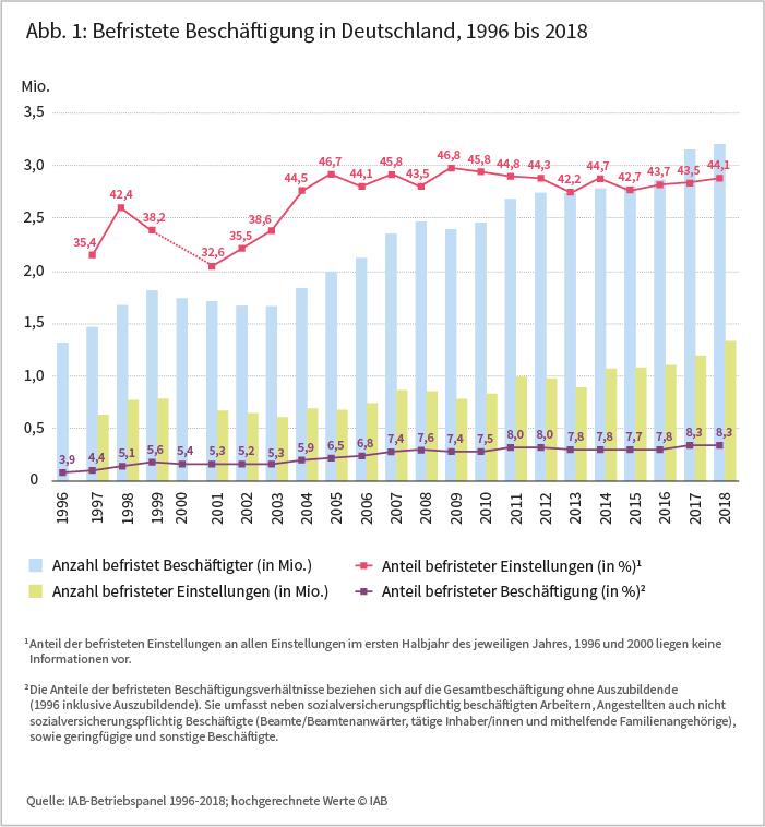 Abbildung 1: Befristete Beschäftigung in Deutschland, 1996 bis 2018