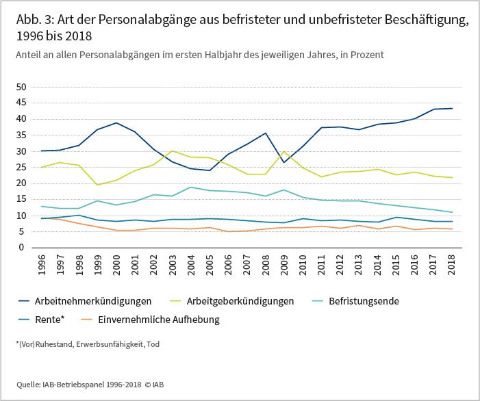 Abbildung 3: Art der Personalabgänge aus befristeter und unbefristeter Beschäftigung, 1996 bis 2018