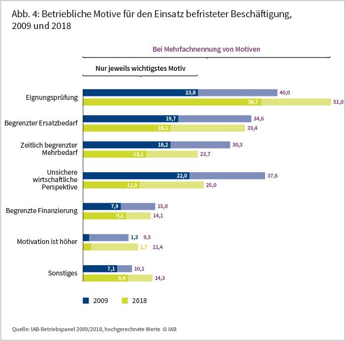 Abbildung 4: Betriebliche Motive für den Einsatz befristeter Beschäftigung, 2009 und 2018